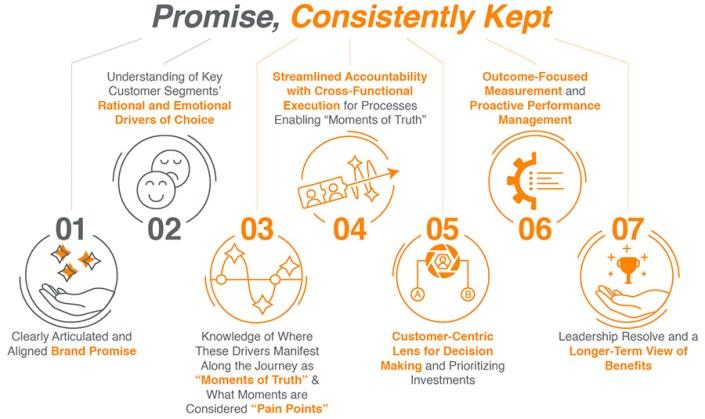 Figure 1: Seven Dimensions of Customer-Centric Organizations