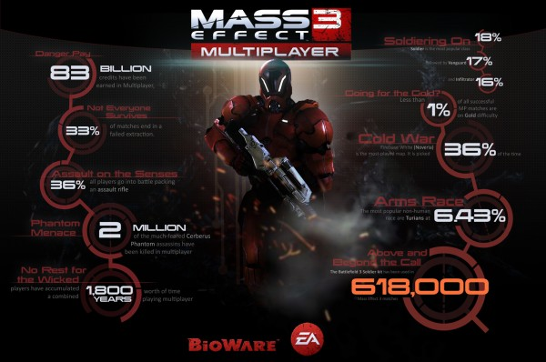 mass-effect-3-multiplayer-stats