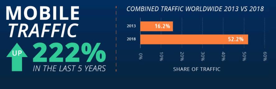 Mobile User Traffic Percentage by broadbandsearch.net
