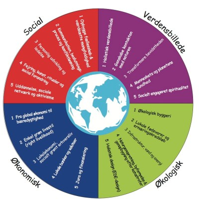 Bæredygtighedshjulet