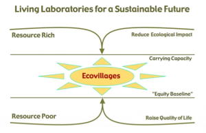 Living labatories for Sustainable Future