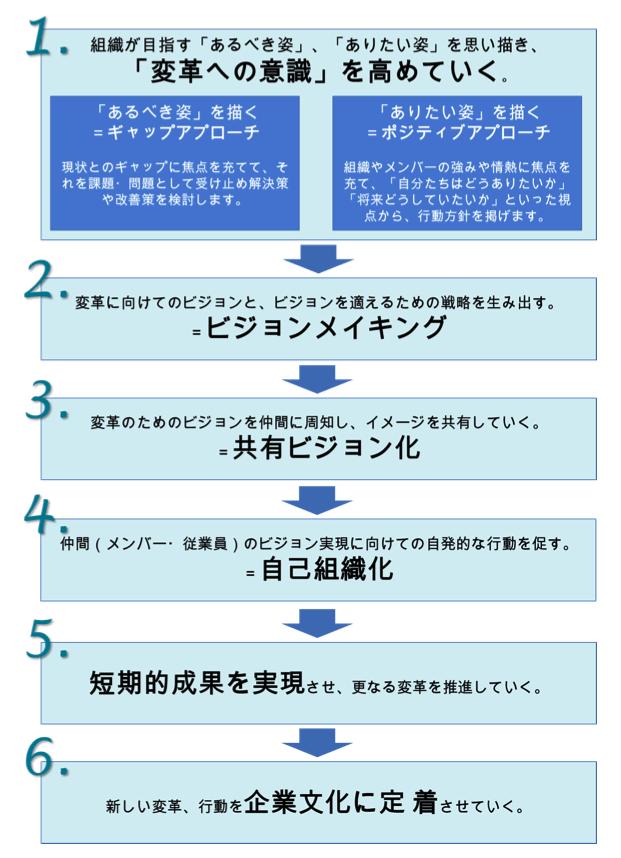 組織変革のプロセス
