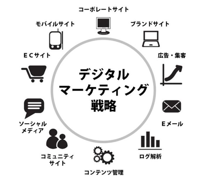 service-digitalmarketing-ch