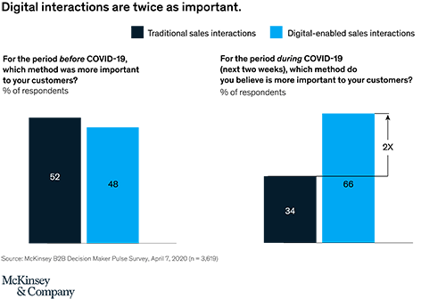 B2B Digital Transformation Excellerates