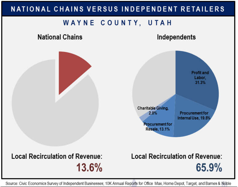 Graph of Revenue Re-circulation of national chains vs independents