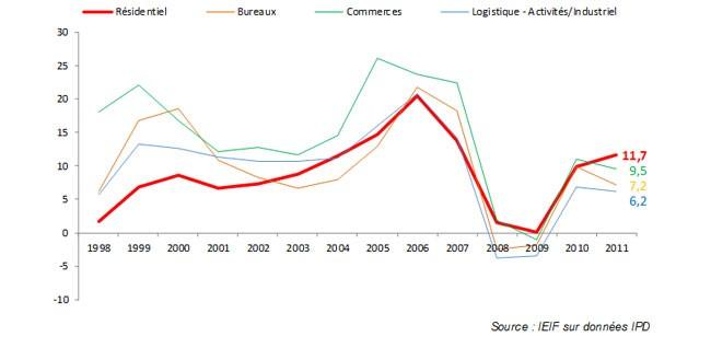 graph perf real estate