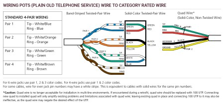 POTS: Plain Old Telephone Service Wiring | Leviton Made