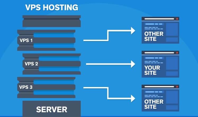 Hébergement web VPS