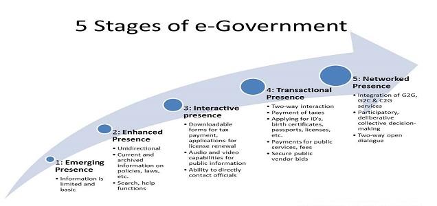 evolución del eGovernment