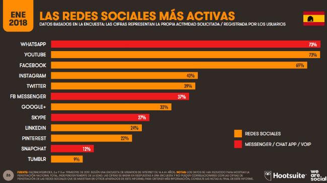Lewis & Carroll - Redes sociales España 2018