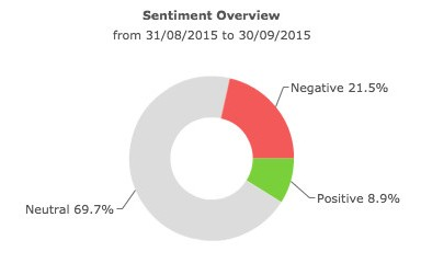 Volkswagen sentiment overview