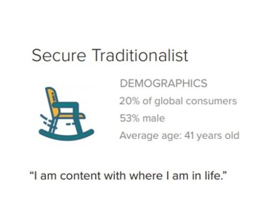 Secure Tradicionalist consumer