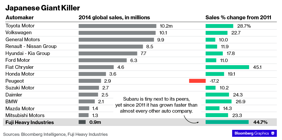 Subaru sales growth compared