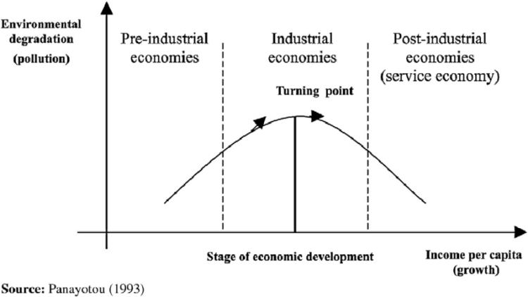 Environmental-Kuznets-Curve LQF