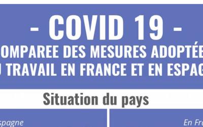 Covid 19 – Materia laboral en Francia y en España
