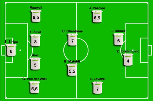 PSG - Porto : les notes des joueurs du PSG