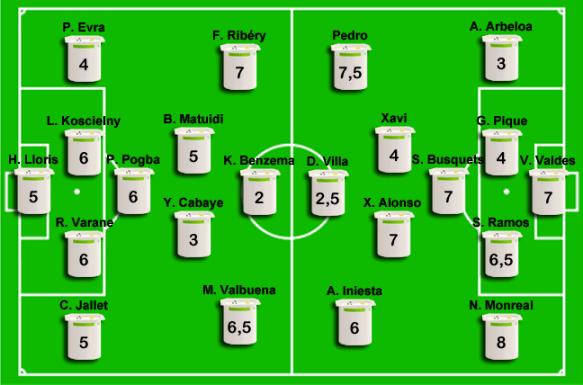 Les notes des joueurs pour France - Espagne (Qualif. CdM 2014)