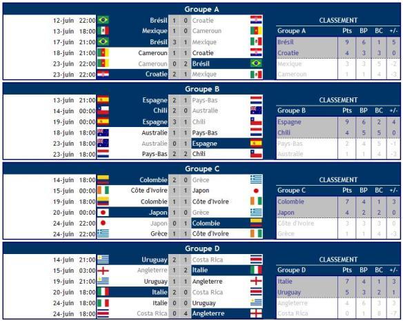 Coupe du monde 2014 : Résultats poules A-D