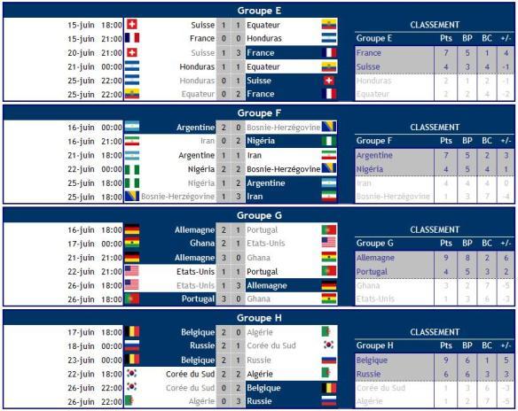 Coupe du monde 2014 : Résultats poules E-H