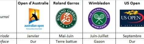 Les quatre tournois du Grand Chelem