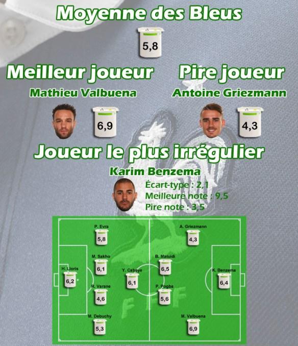 Coupe du monde 2014 : bilan de l'équipe de France