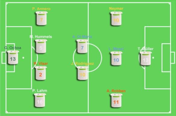 L'équipe type de la Coupe du monde 2014