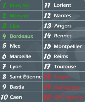 Le futur classement de Ligue 1 2015-2016