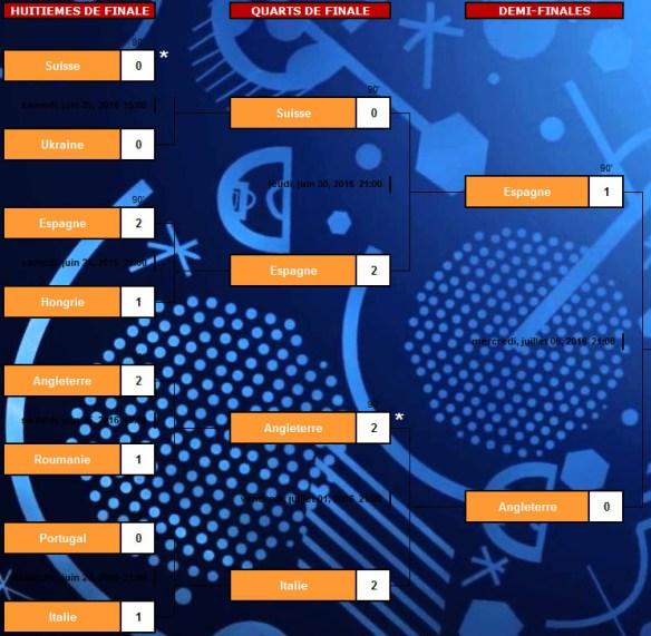 Euro 2016 haut de tableau : Résultats huitièmes, quarts, demies