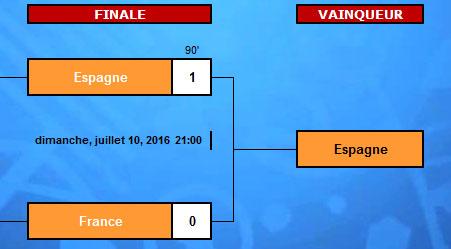 Euro 2016 : Résultat finale