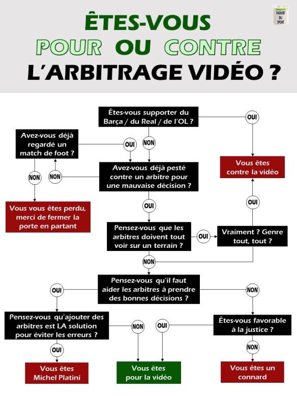 Pour ou Contre l'arbitrage vidéo dans le foot ?