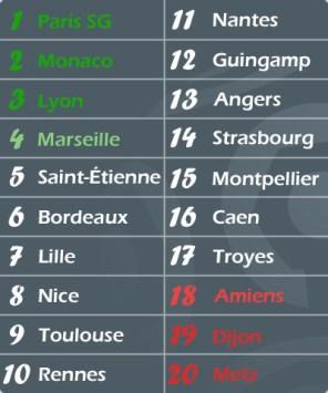 Le futur classement de Ligue 1 2017-2018