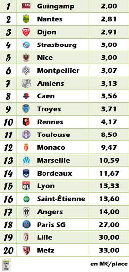 Classement Ligue 1 2017-2018 à mi-saison en fonction du budget