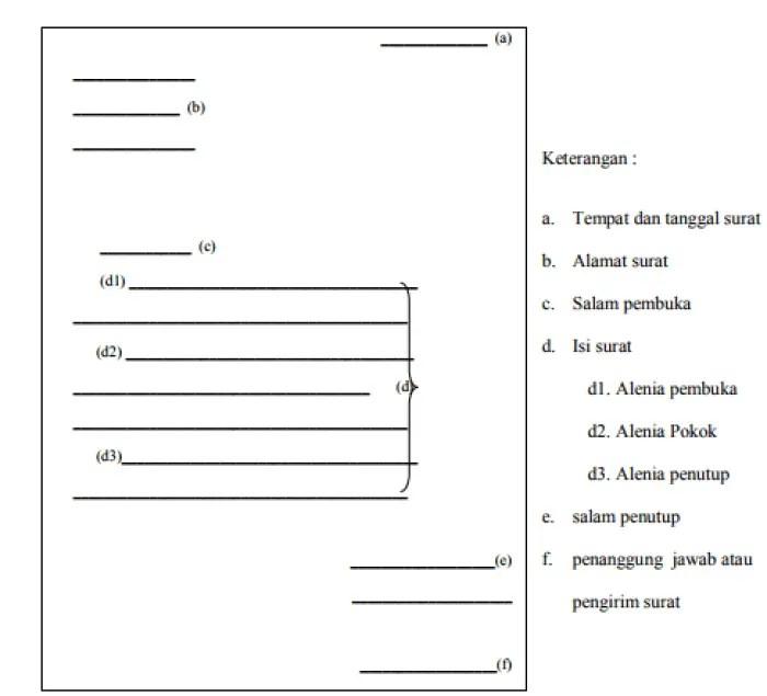 Struktur Surat Izin Yang Baik
