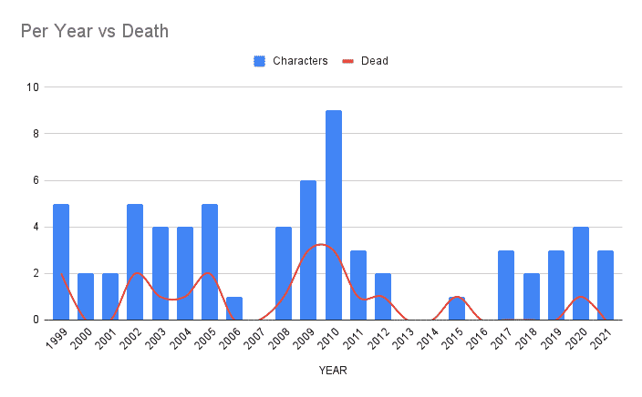 Comparing characters on Law & Order to how many die.