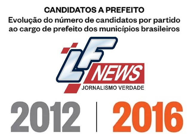 Veja a distribuição, por partidos, dos candidatos das eleições de 2016