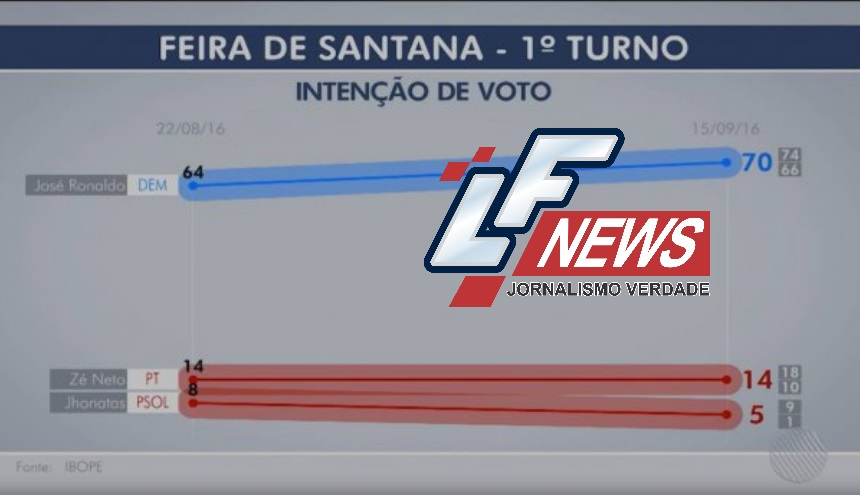 José Ronaldo chega a 70% para prefeito de Feira de Santana, segundo o Ibope