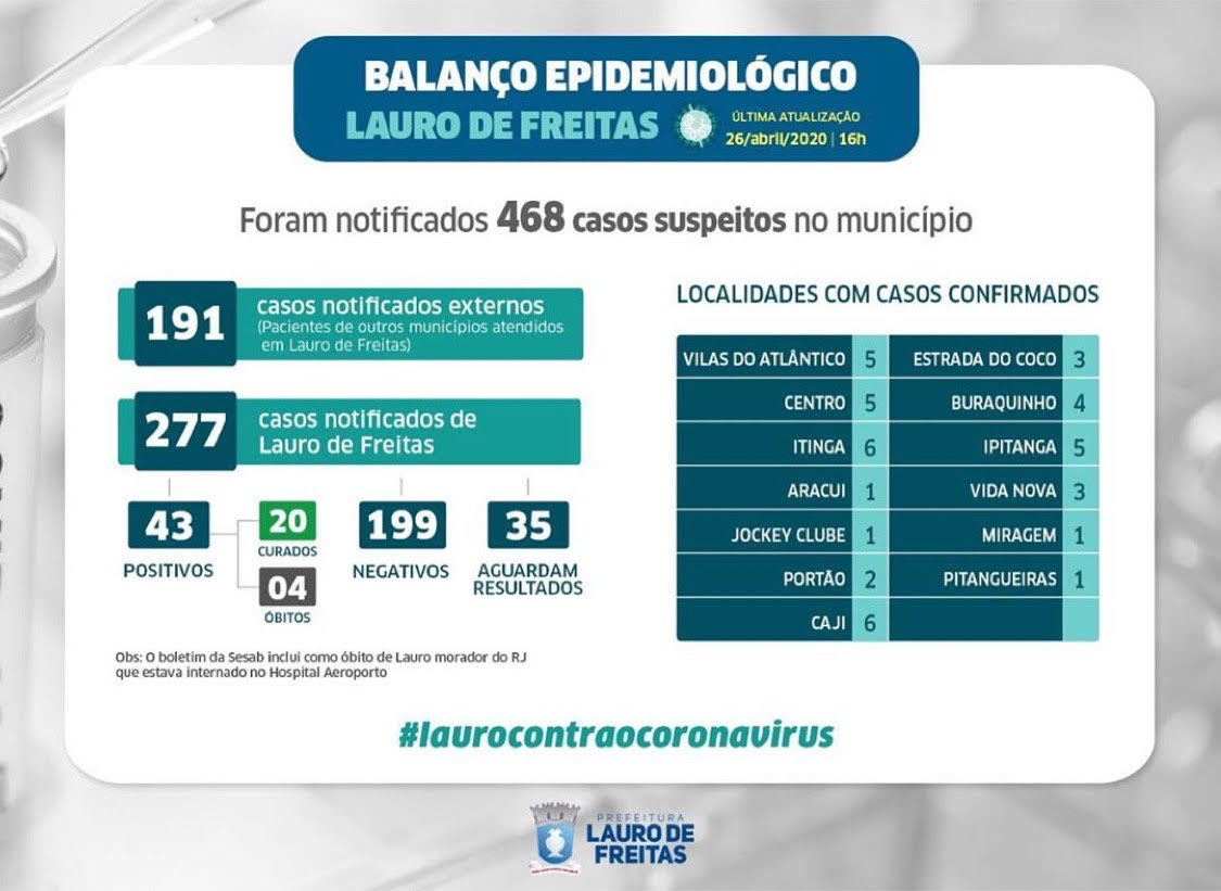 Lauro de Freitas registra 43 casos confirmados de coronavírus; veja as localidades com casos positivos