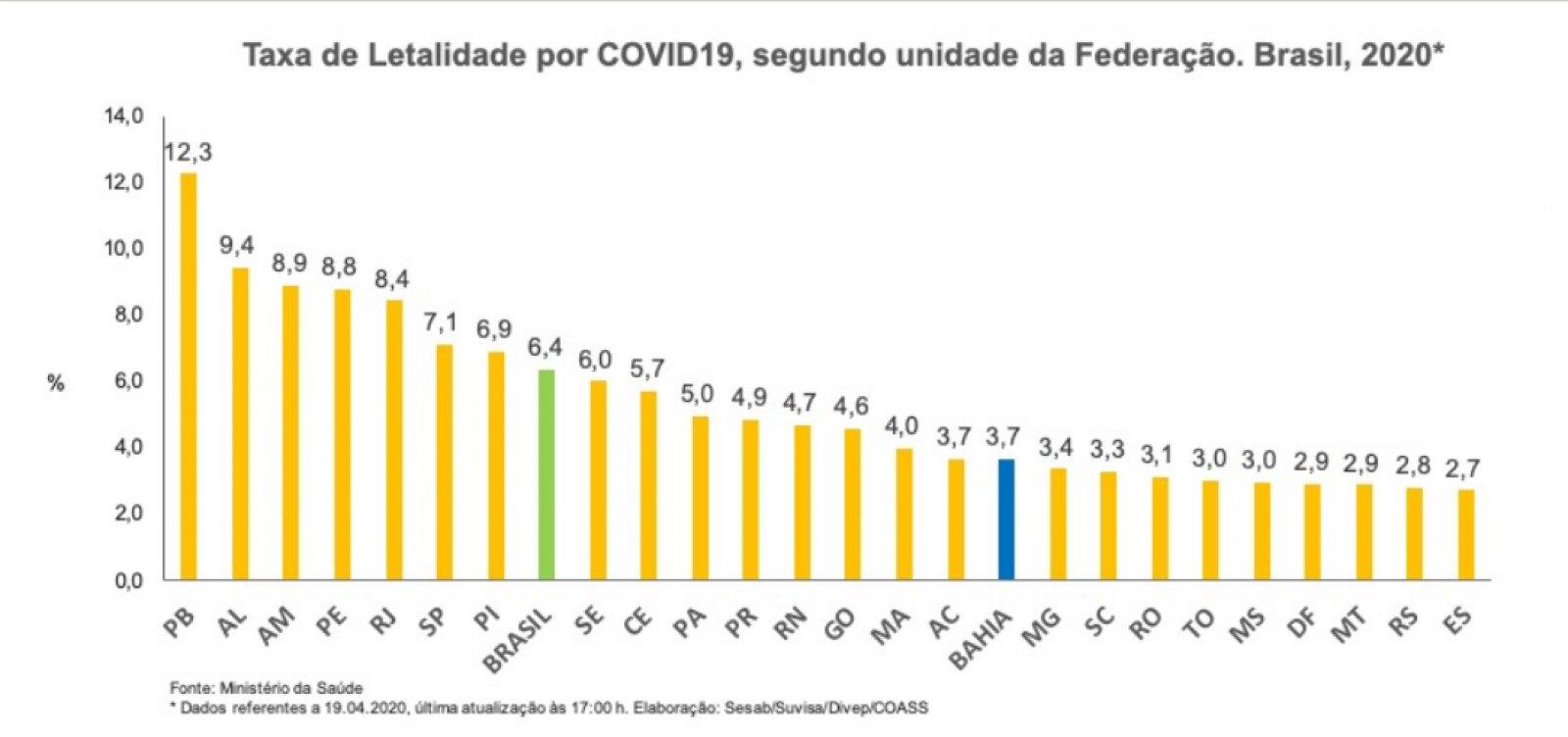 Em uma semana, incidência de Covid-19 na BA quase dobra, mas taxa de letalidade segue baixa