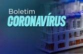 Bahia registra 14.204 casos confirmados de coronavírus (Covid-19)