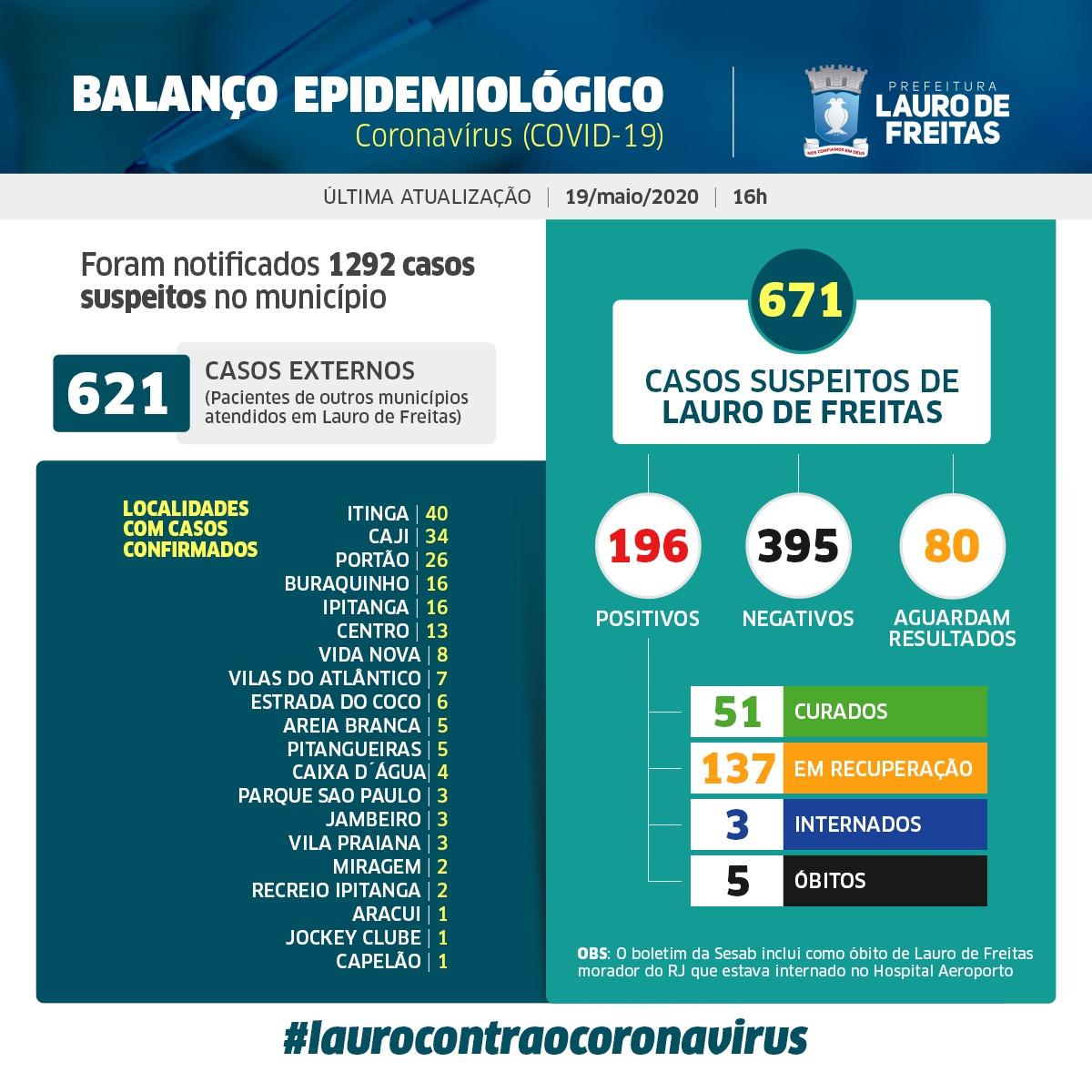 Lauro de Freitas tem 196 casos confirmados de coronavírus, e agora são 51 pacientes curados; veja a distribuição dos casos por bairro #Fiqueemcasa