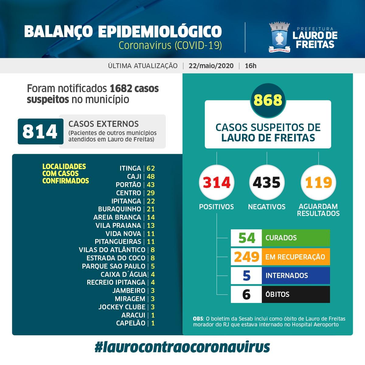 Lauro de Freitas tem 314 casos confirmados de coronavírus, e agora são 54 pacientes curados; veja a distribuição dos casos por bairro #Fiqueemcasa