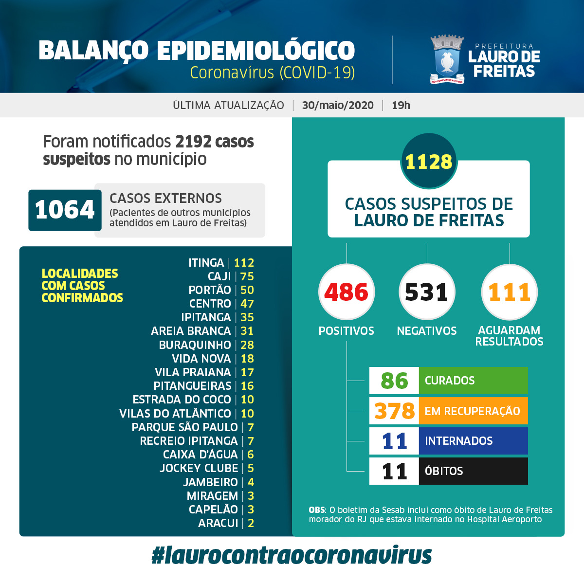 Lauro de Freitas tem 486 casos de coronavírus, com 86 pacientes curados; veja os casos por bairro