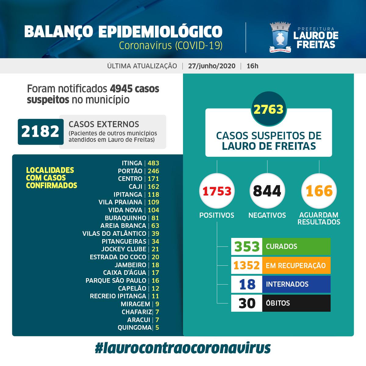Lauro de Freitas tem 1753 casos de coronavírus, com 353 pacientes curados