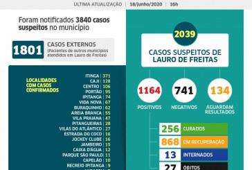 Lauro de Freitas tem 1164 casos de coronavírus, com 256 pacientes curados; veja os casos por bairro