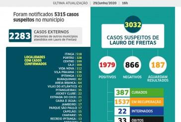 Lauro de Freitas tem 1979 casos de coronavírus e 387 pacientes curados