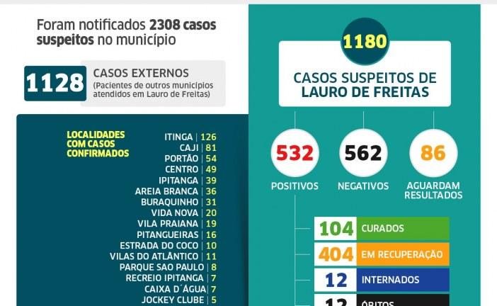 Lauro de Freitas tem 532 casos de coronavírus, com 104 pacientes curados; veja os casos por bairro