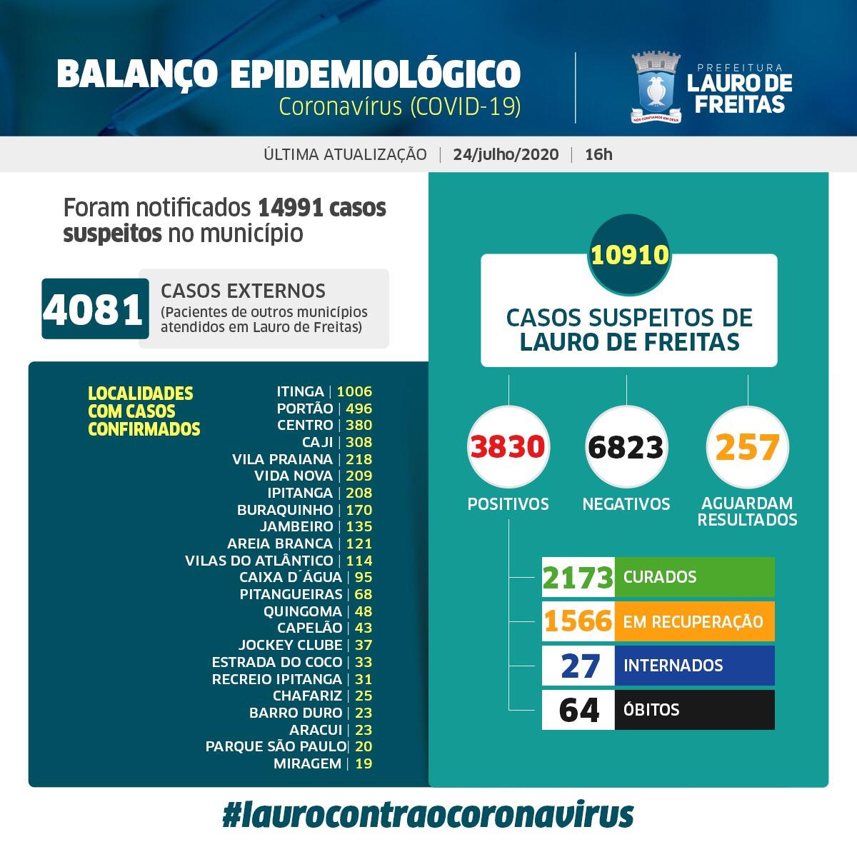 Lauro de Freitas tem hoje 3830 casos da Covid-19, sendo que desses, 2173 pessoas já estão curadas