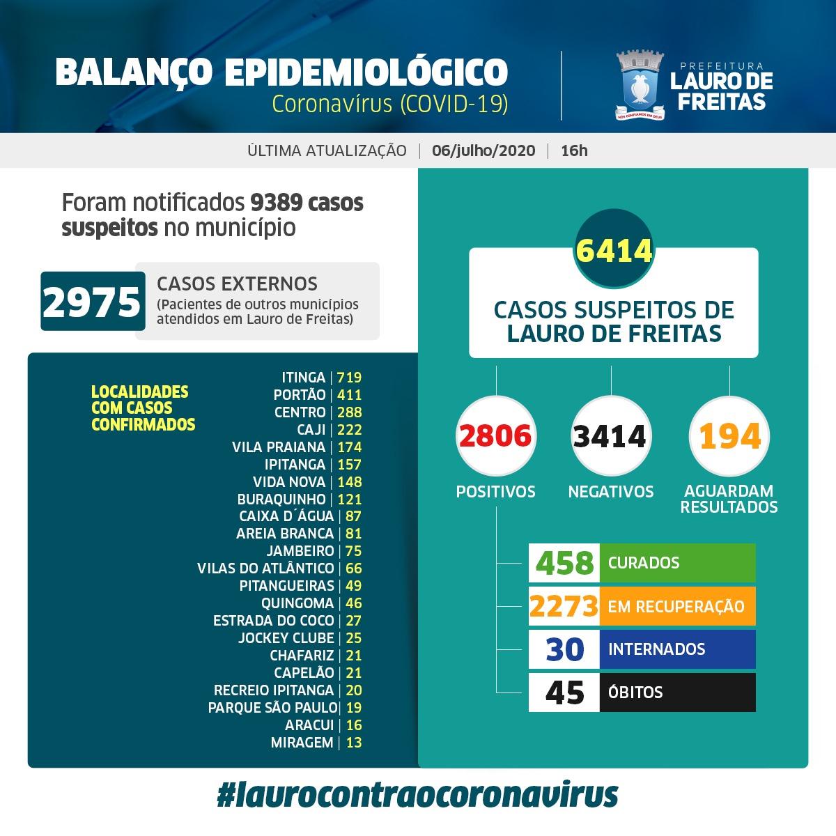 Lauro de Freitas registra 2806 casos confirmados da Covid-19 com 458 curados