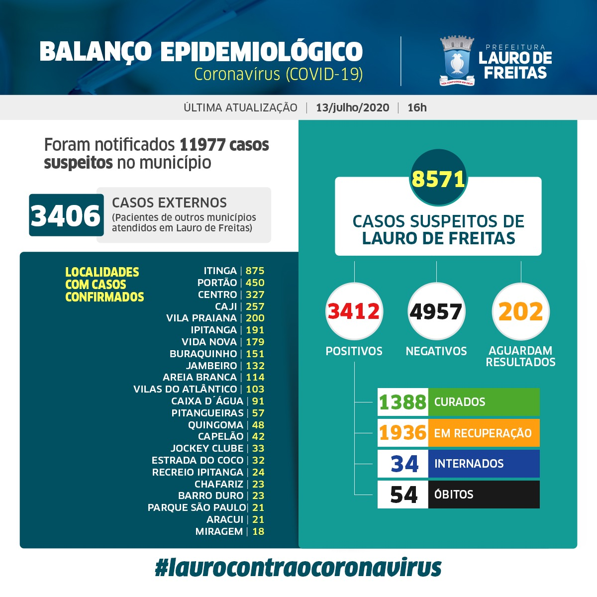 Lauro de Freitas tem 1388 pessoas curadas da Covid-19 e 3412 casos confirmados da doença