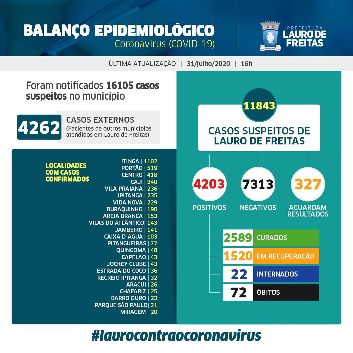 Lauro de Freitas já registra 2.589 pessoas curadas da Covid-19